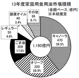 ◆ごま油特集:底堅い需要、金額ベース微増 周辺環境は依然厳しさ