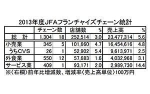 13年度FC売上高23兆円 4年連続の増加 JFA調べ