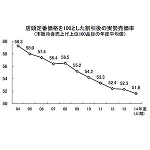 """◆冷凍食品特集:円安で収益圧迫 """"いたちごっこ""""懸念拭えず"""