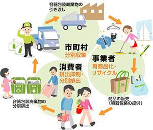 容器包装リサイクル法の仕組み(環境省のホームページから)