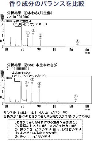 S&B本生本わさびと本わさび(生鮮)の香り成分の分析結果