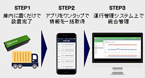 「MOVO Sense」の利用ステップ