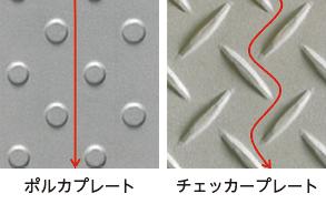 図1 ごみや水の流れの比較