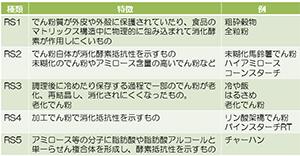 表2 レジスタントスターチの分類