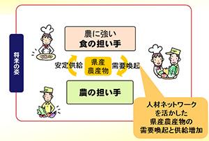 図3 食と農の連接を生み出す、担い手の育成