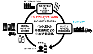 PETボトル再生循環による生産活動強化の取組み