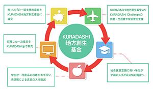 「KURADASHI地方創生基金」の仕組み
